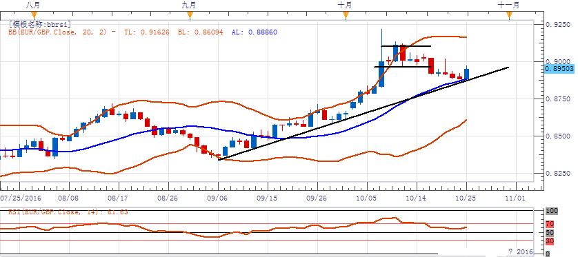 歐元/英鎊:傾向在0.8900上方逢低做多