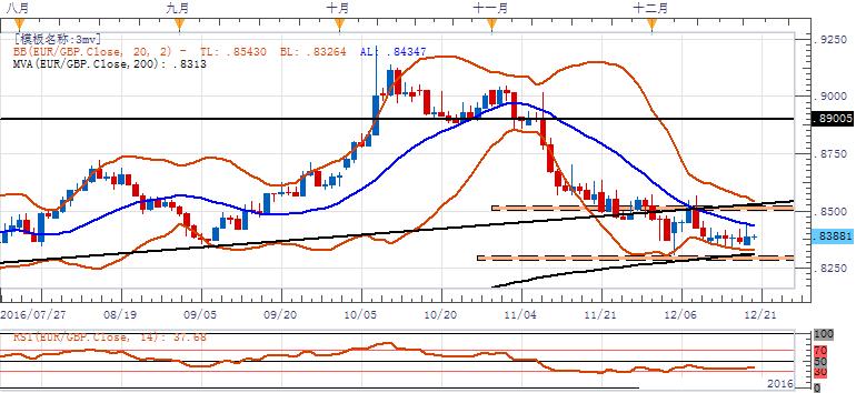 欧元/英镑:倾向继续观望