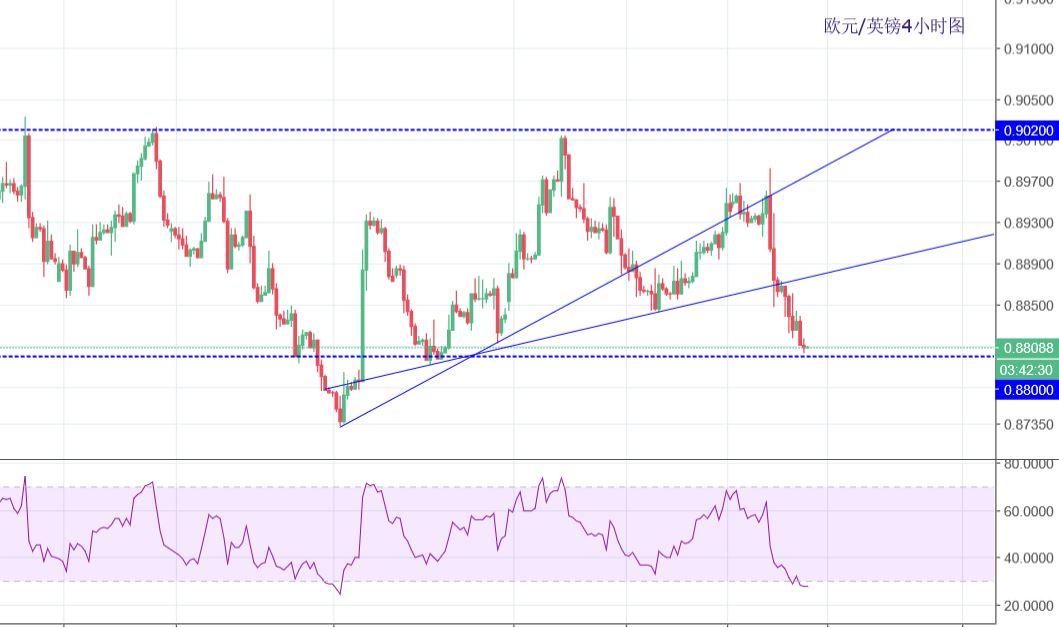 欧元/英镑:维持弱势,关注0.88关口支撑