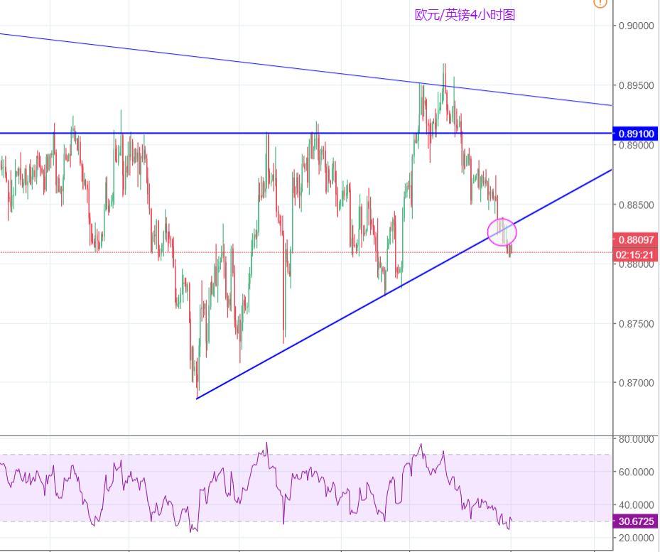歐元/英鎊:跌破趨勢線支撐,恐繼續下滑