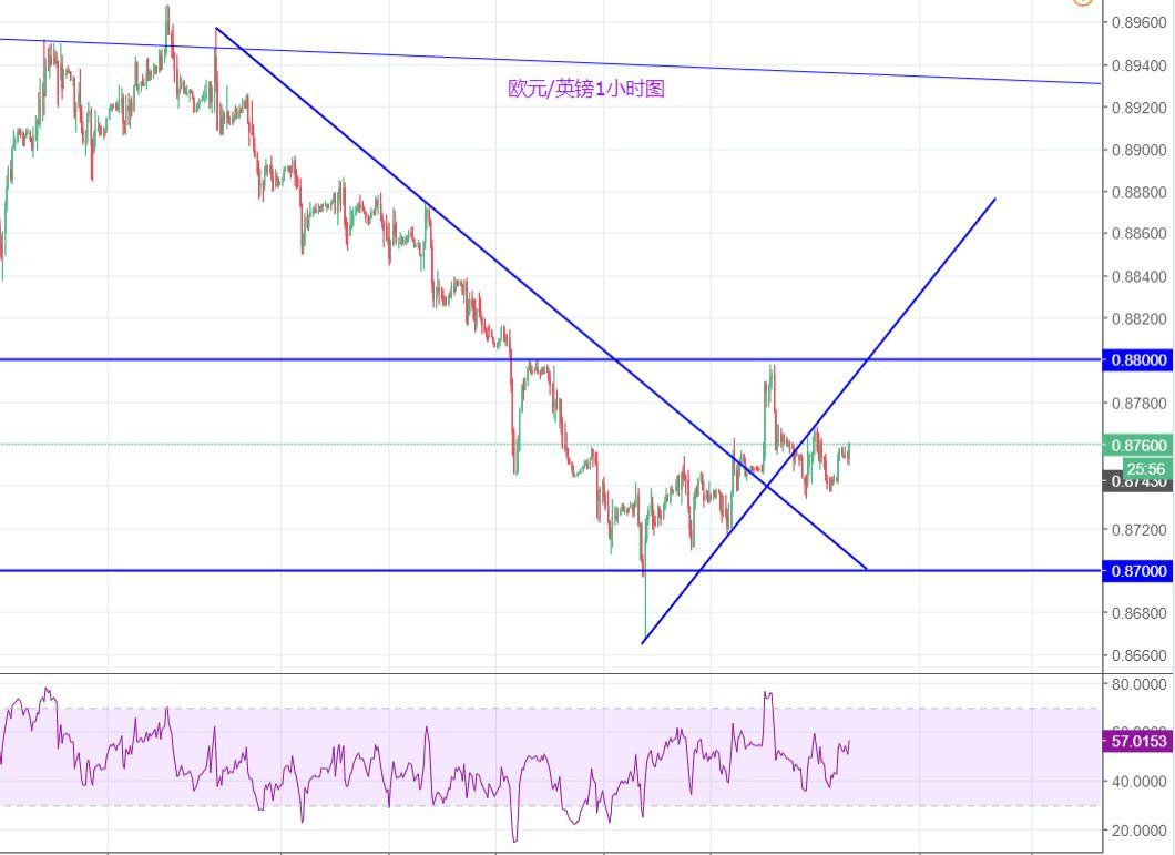 歐元/英鎊:再度陷入震盪的概率大增