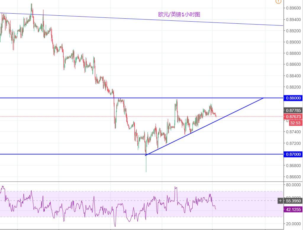 欧元/英镑:整理区间内震荡,短时无明显方向