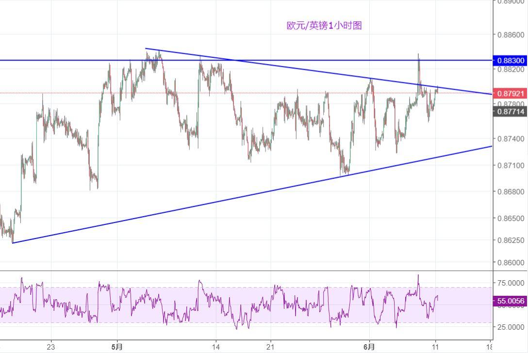 欧元/英镑:仍关注区间的突破情况
