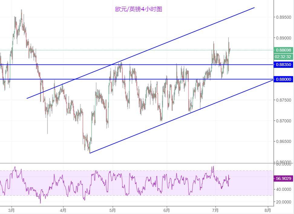 欧元/英镑技术分析:看涨倾向仍较明显