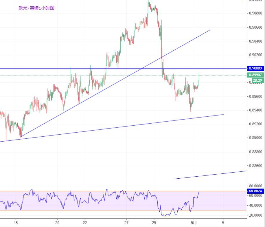 欧元/英镑技术分析:背靠0.90关口尝试做空