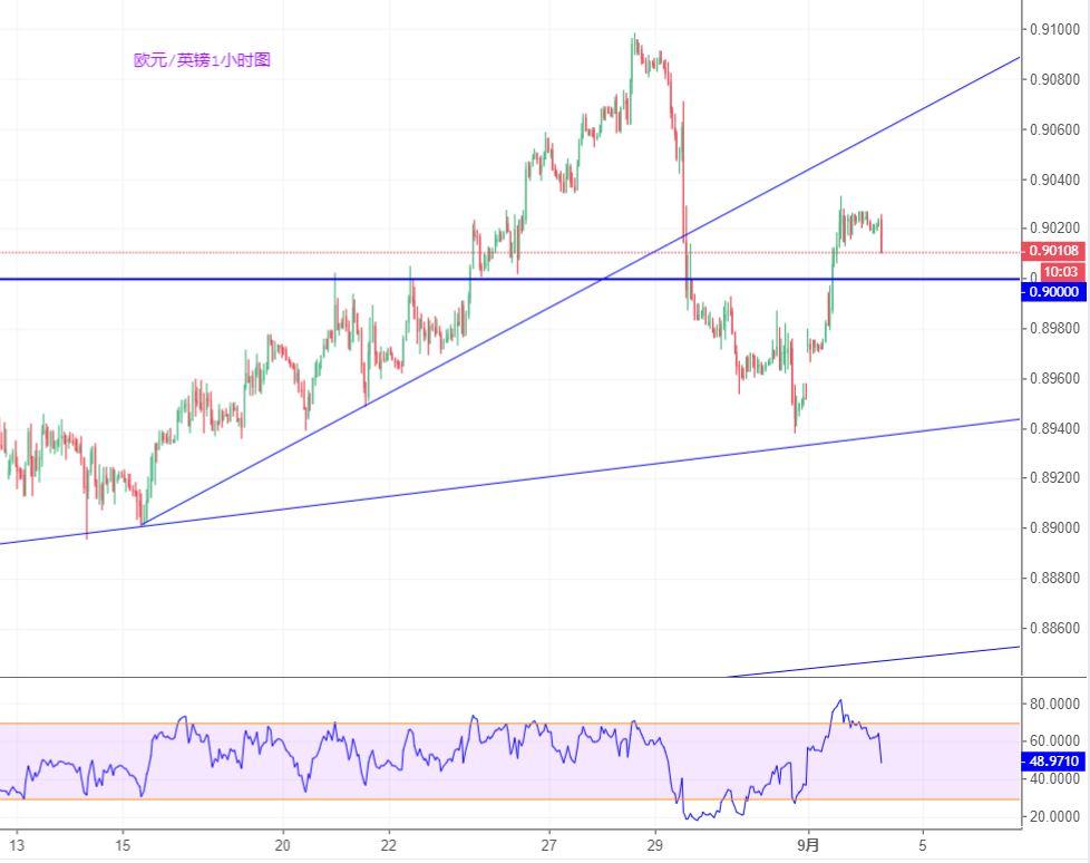 欧元/英镑技术分析:在0.90关口上方偏向看涨