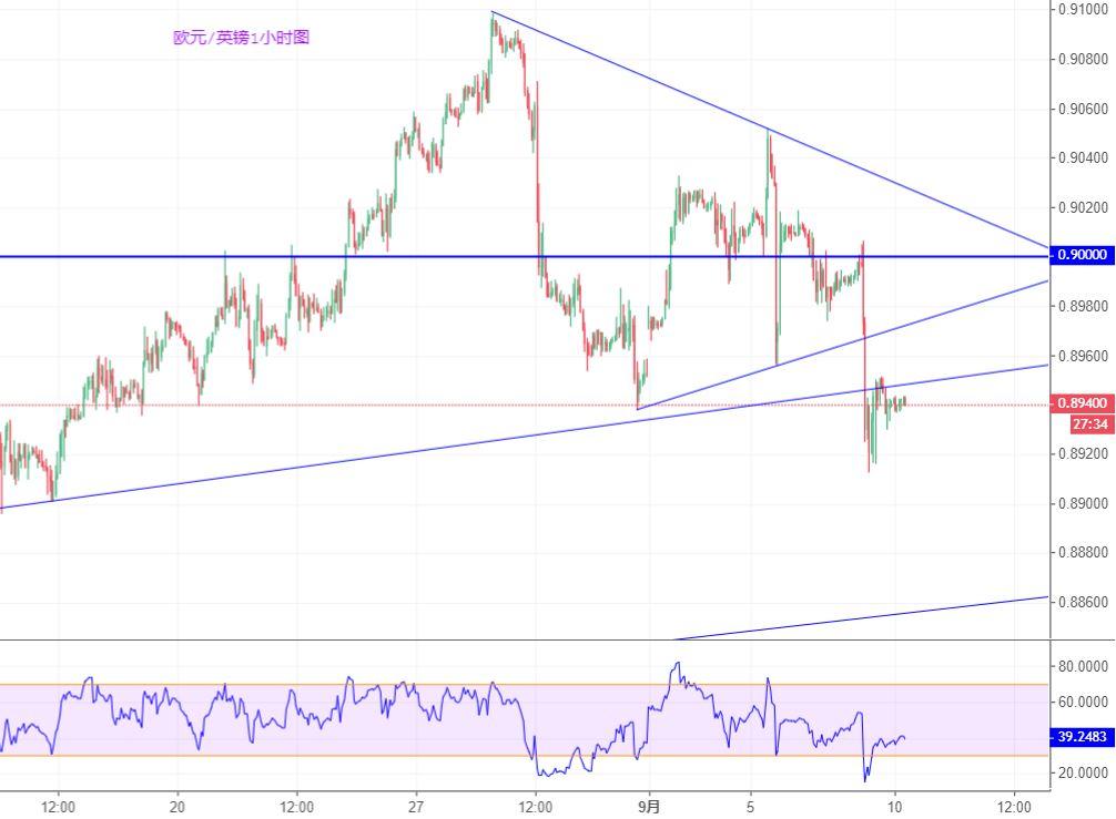 欧元/英镑技术分析:短线看跌概率大