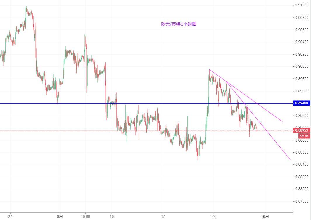 欧元/英镑技术分析:继续下行概率较大