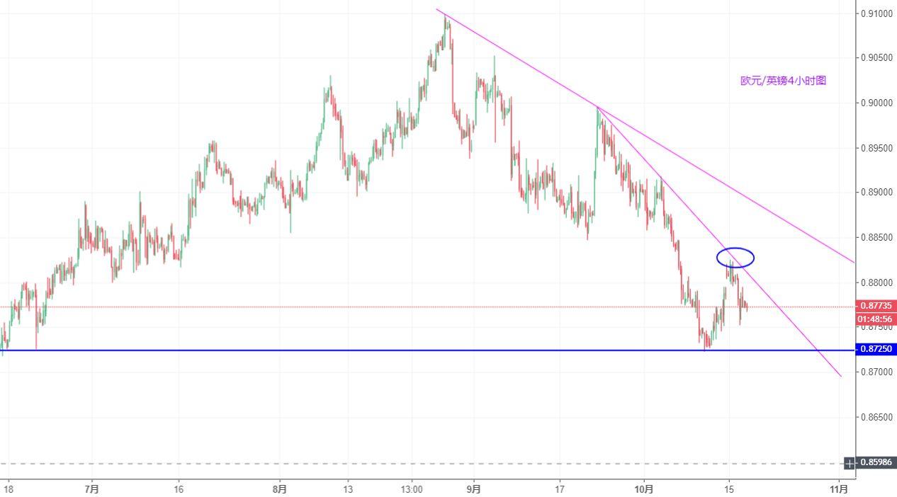 歐元/英鎊技術分析:目標再度指向0.8725附近