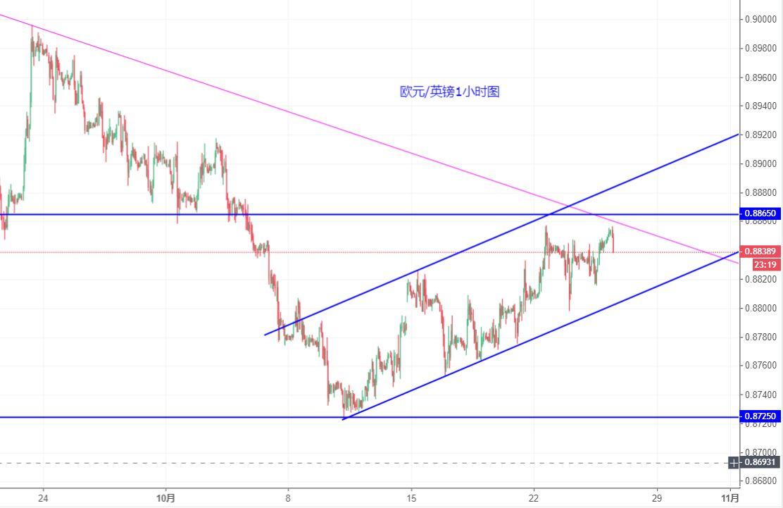 歐元/英鎊技術分析:繼續關注0.8865一線阻力情況