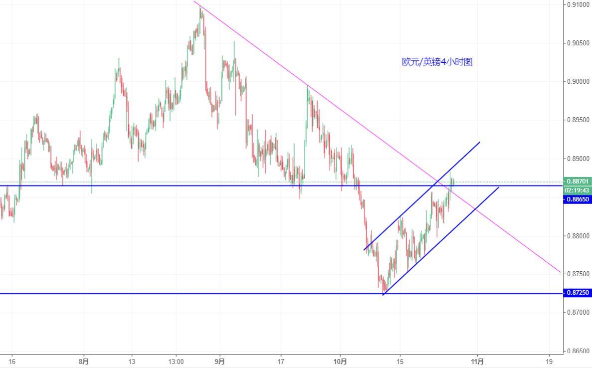 歐元/英鎊技術分析:觀察趨勢線突破有效性