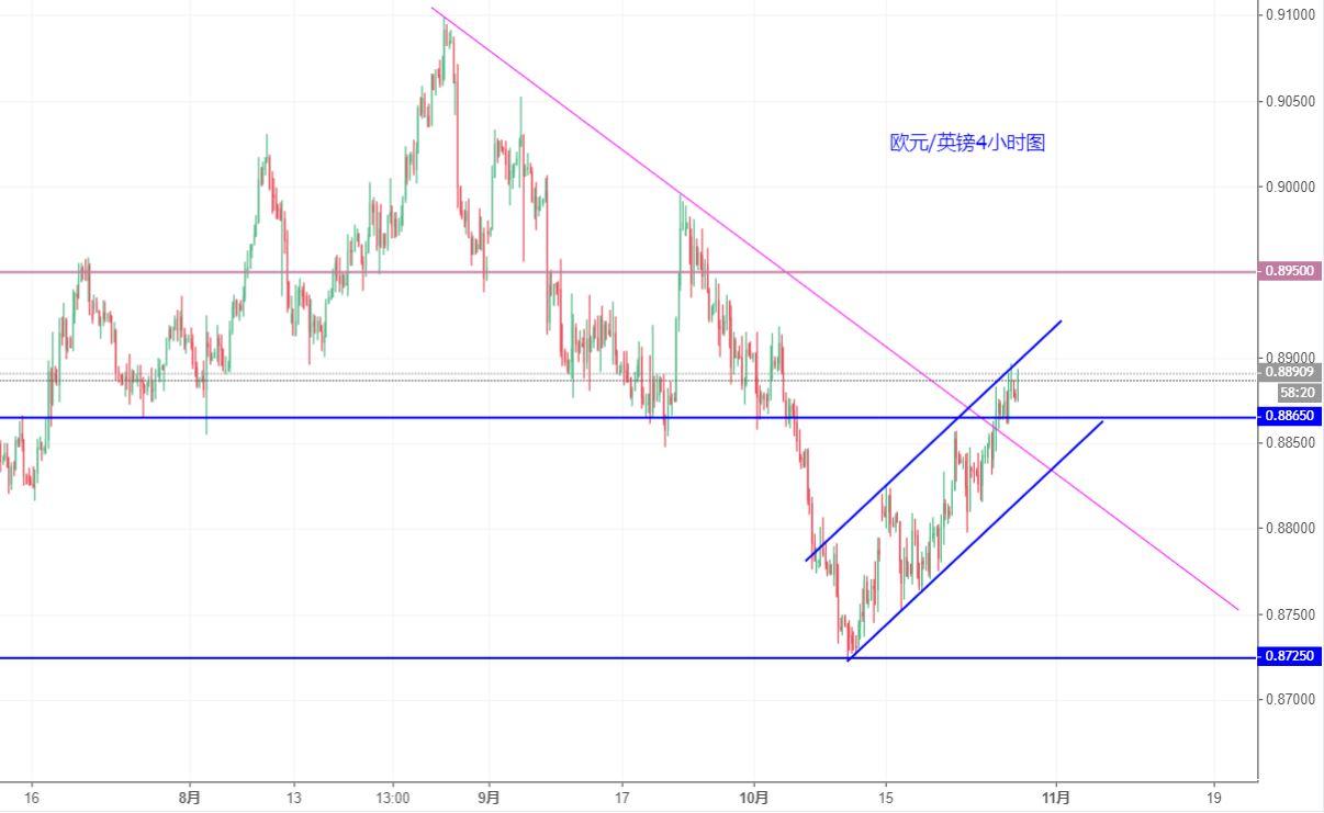 歐元/英鎊技術分析:可能繼續震盪走高