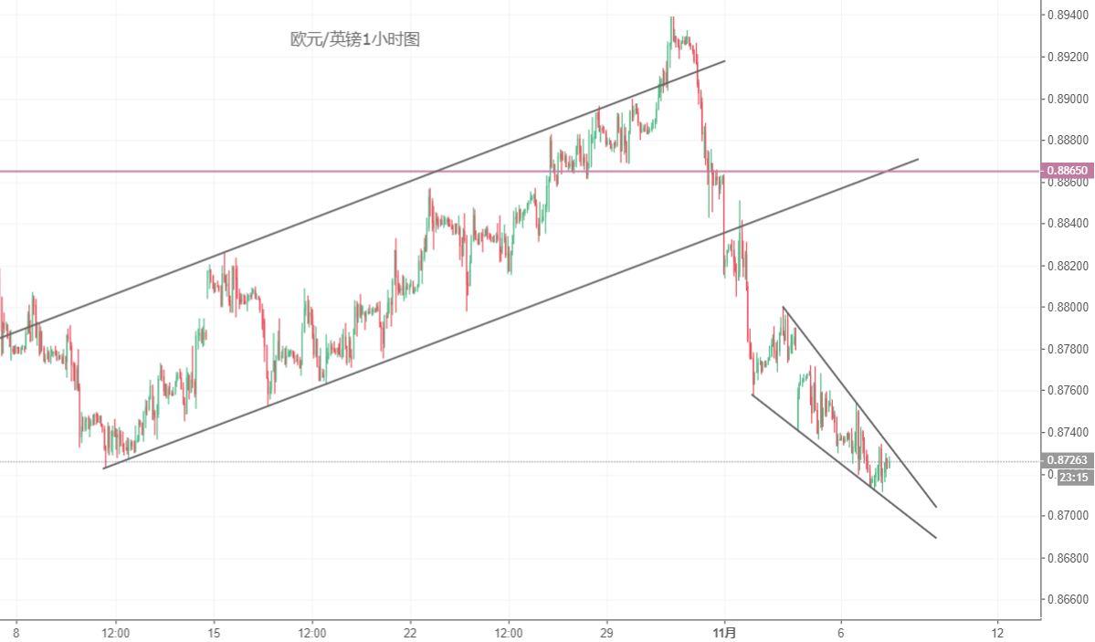 歐元/英鎊技術分析:注意楔形整理之後的反彈風險