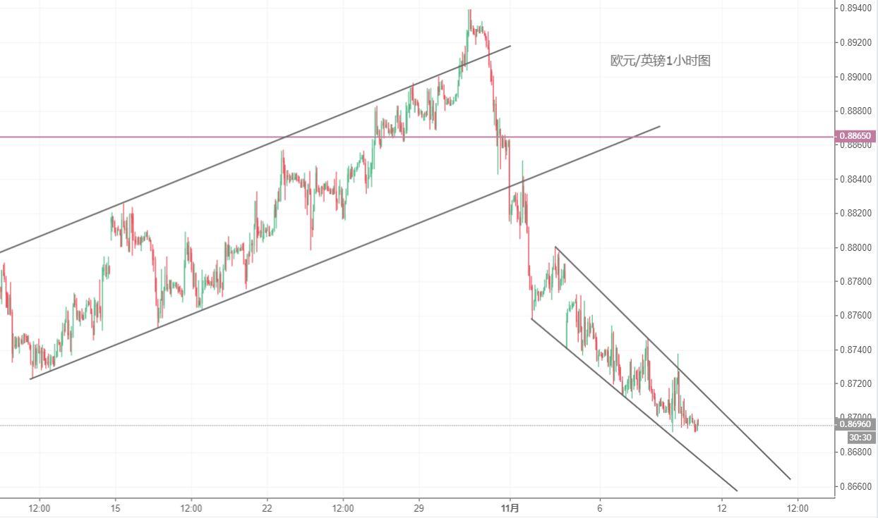 歐元/英鎊技術分析:繼續等待反彈時機