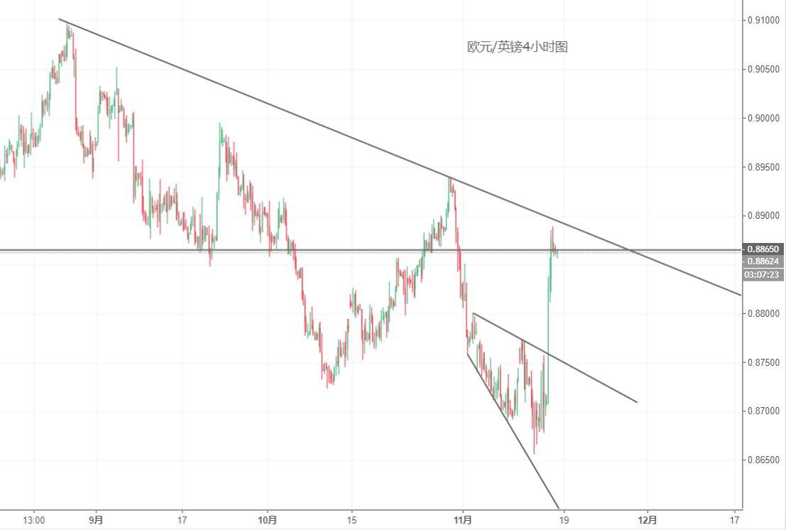 歐元/英鎊技術分析:關註上方阻力能否突破