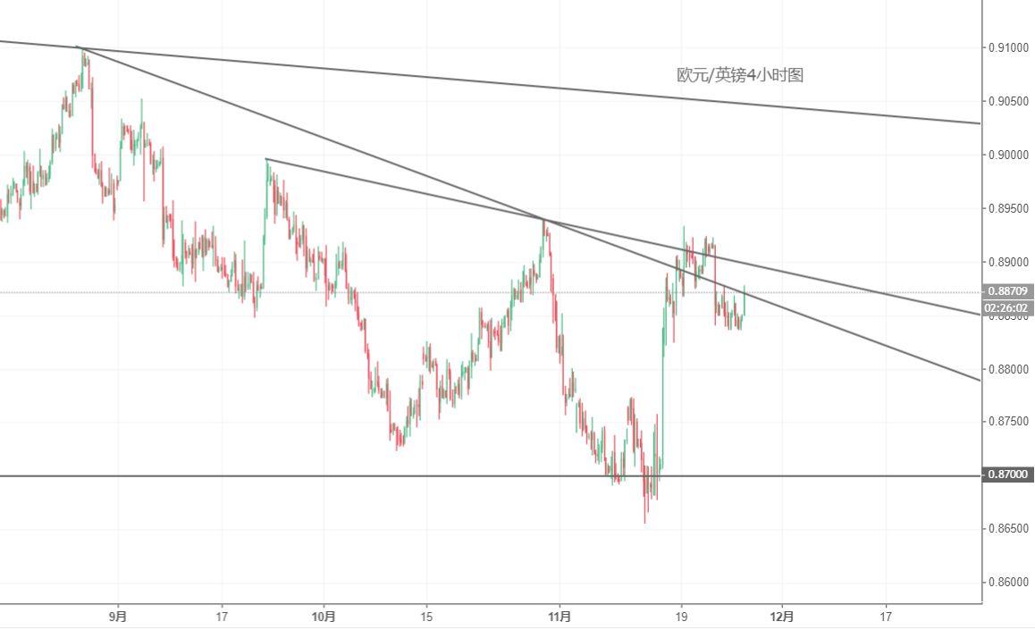 欧元/英镑技术分析:跌势有限,关注0.8920上方突破风险