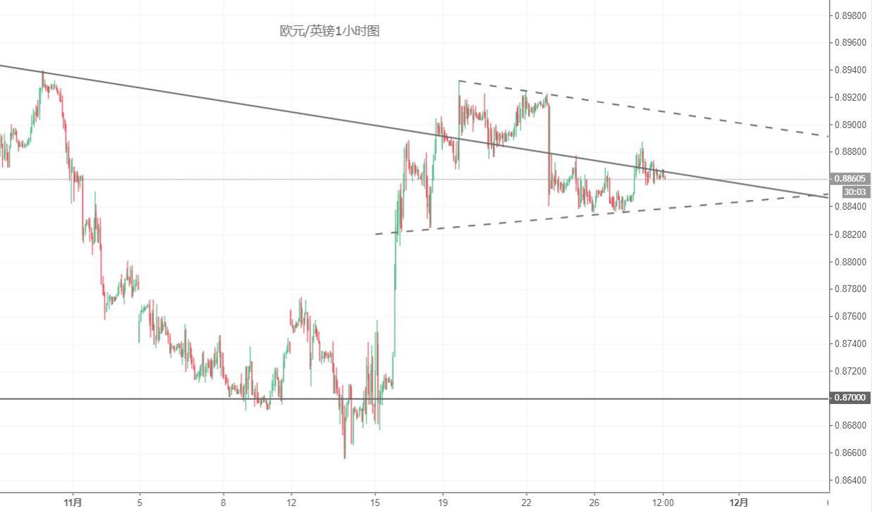 欧元/英镑技术分析:短期或陷入震荡局面