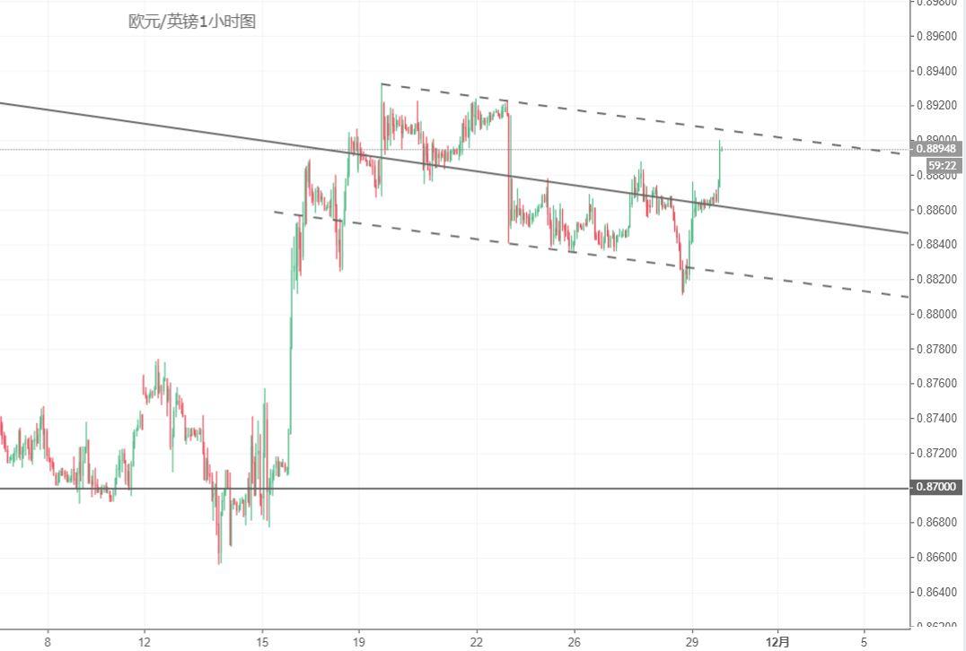 欧元/英镑技术分析:关注上方阻力突破情况