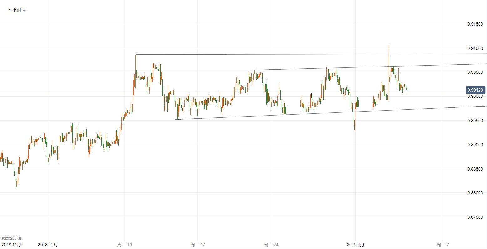 欧元/英镑技术分析:横向波动,继续等待指引