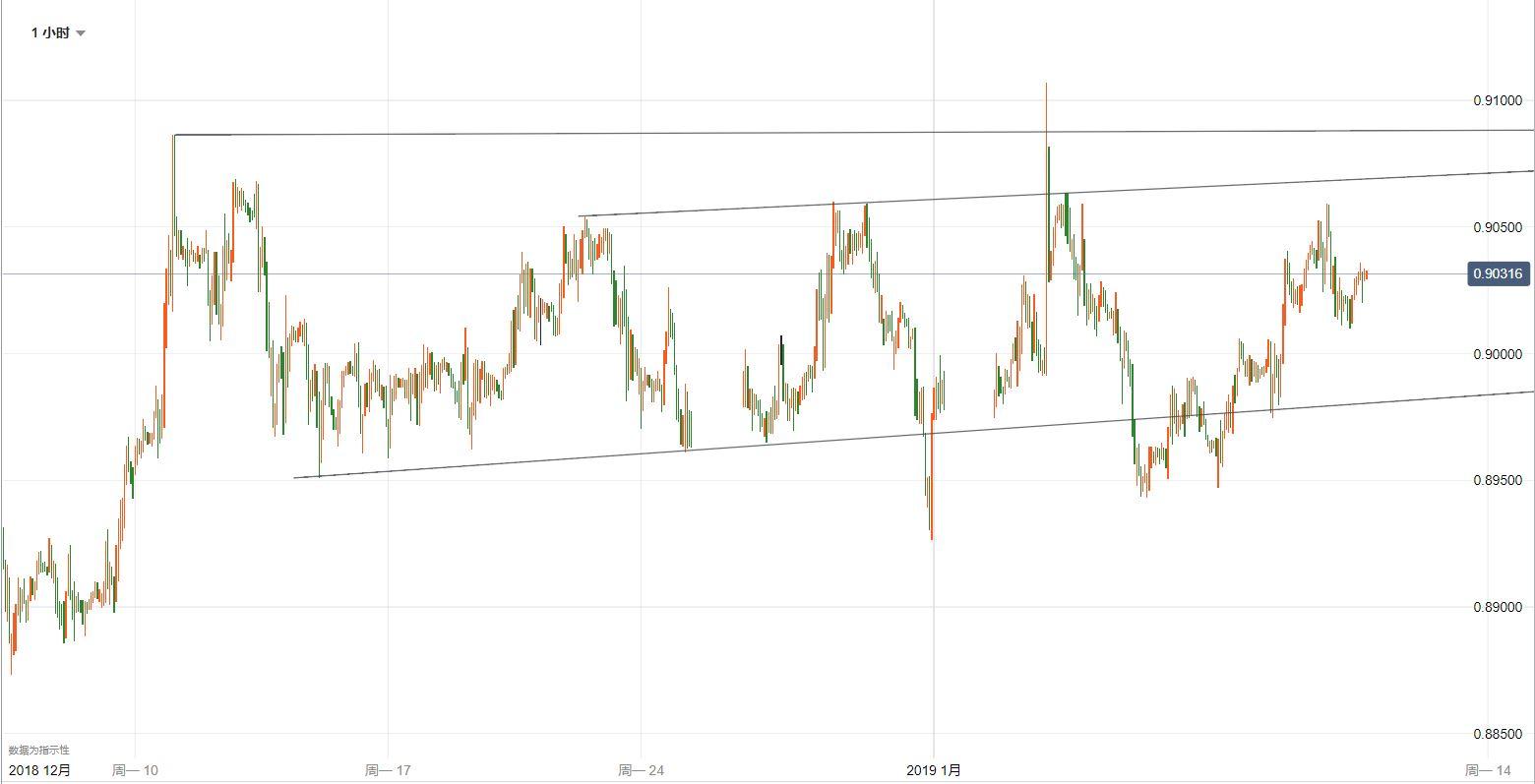 歐元/英鎊技術分析:保持耐心等待區間結果