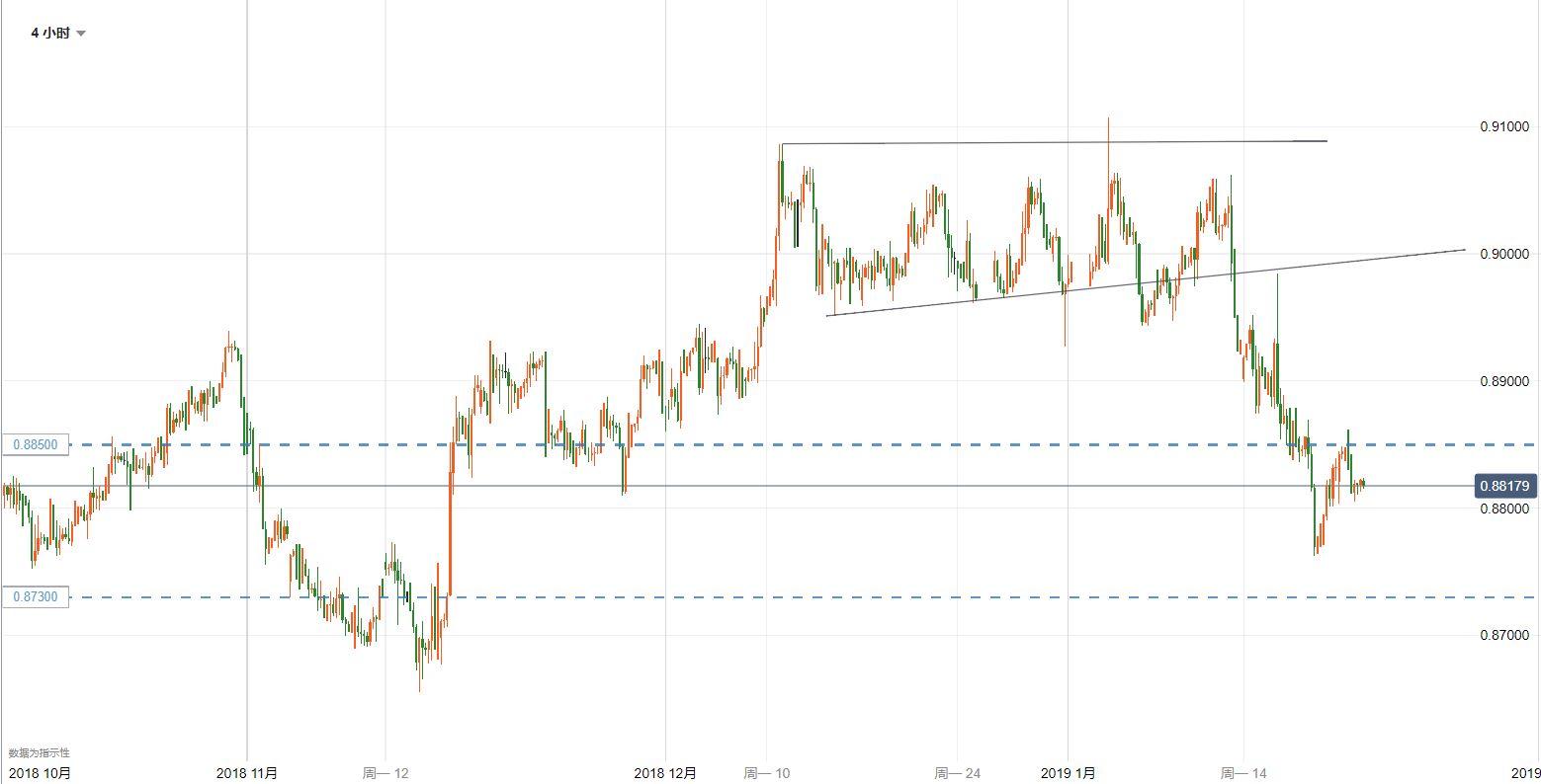 欧元/英镑技术分析:继续考虑逢高做空