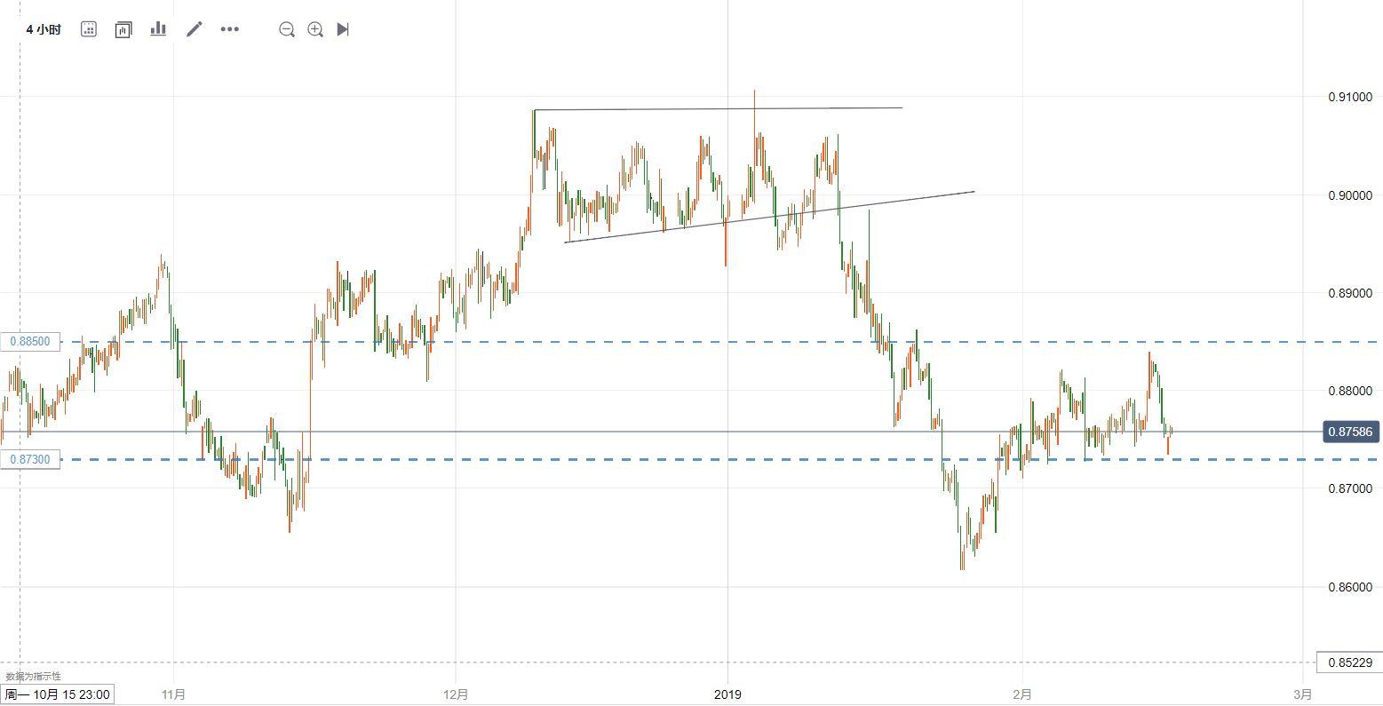 欧元/英镑技术分析:短线可能继续在区间震荡