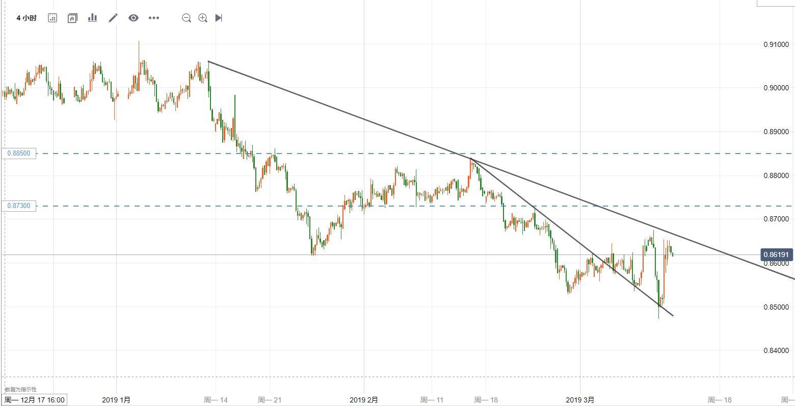 欧元/英镑技术分析:振幅加大,但未摆脱震荡区间