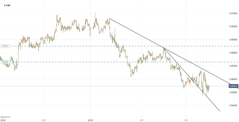 欧元/英镑技术分析:0.85不破可能诱发反弹