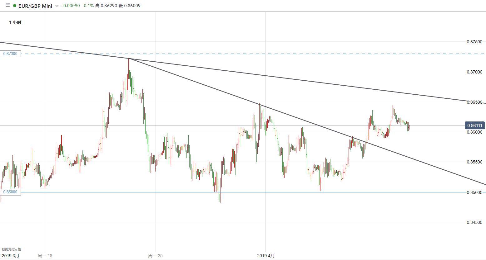 欧元/英镑技术分析:仍有继续反弹的动力