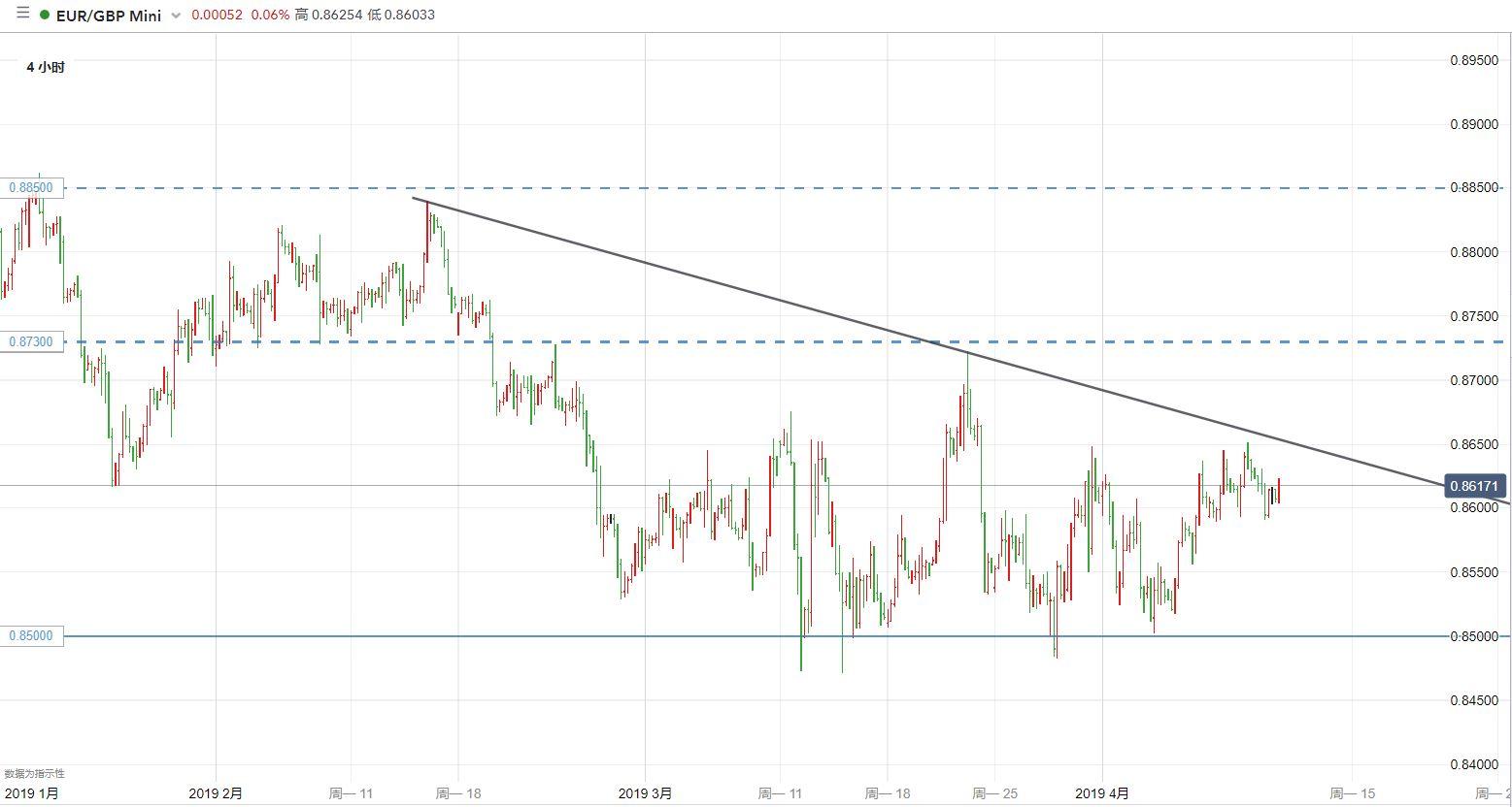 歐元/英鎊技術分析:耐心等待震盪區間的突破