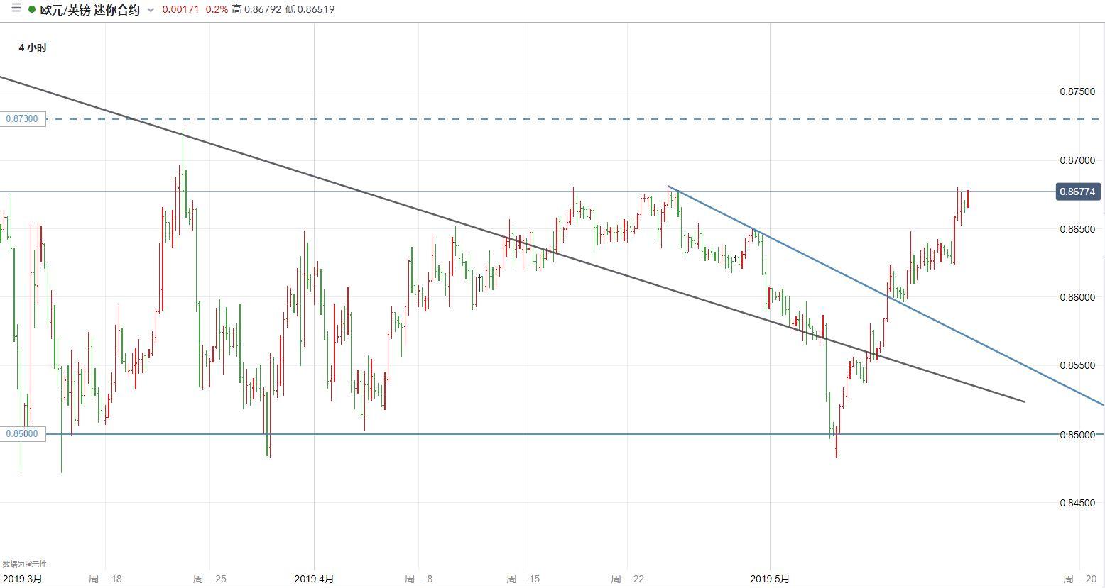 欧元/英镑技术分析:可能上测0.87-0.8730阻力区间
