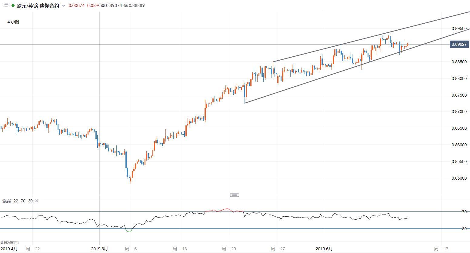 歐元/英鎊技術分析:震盪仍在延續