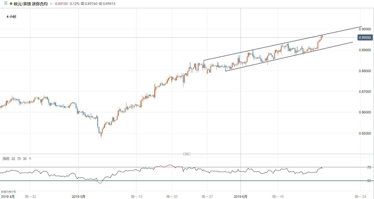 歐元/英鎊技術分析:再次升至通道上沿,關注回落風險