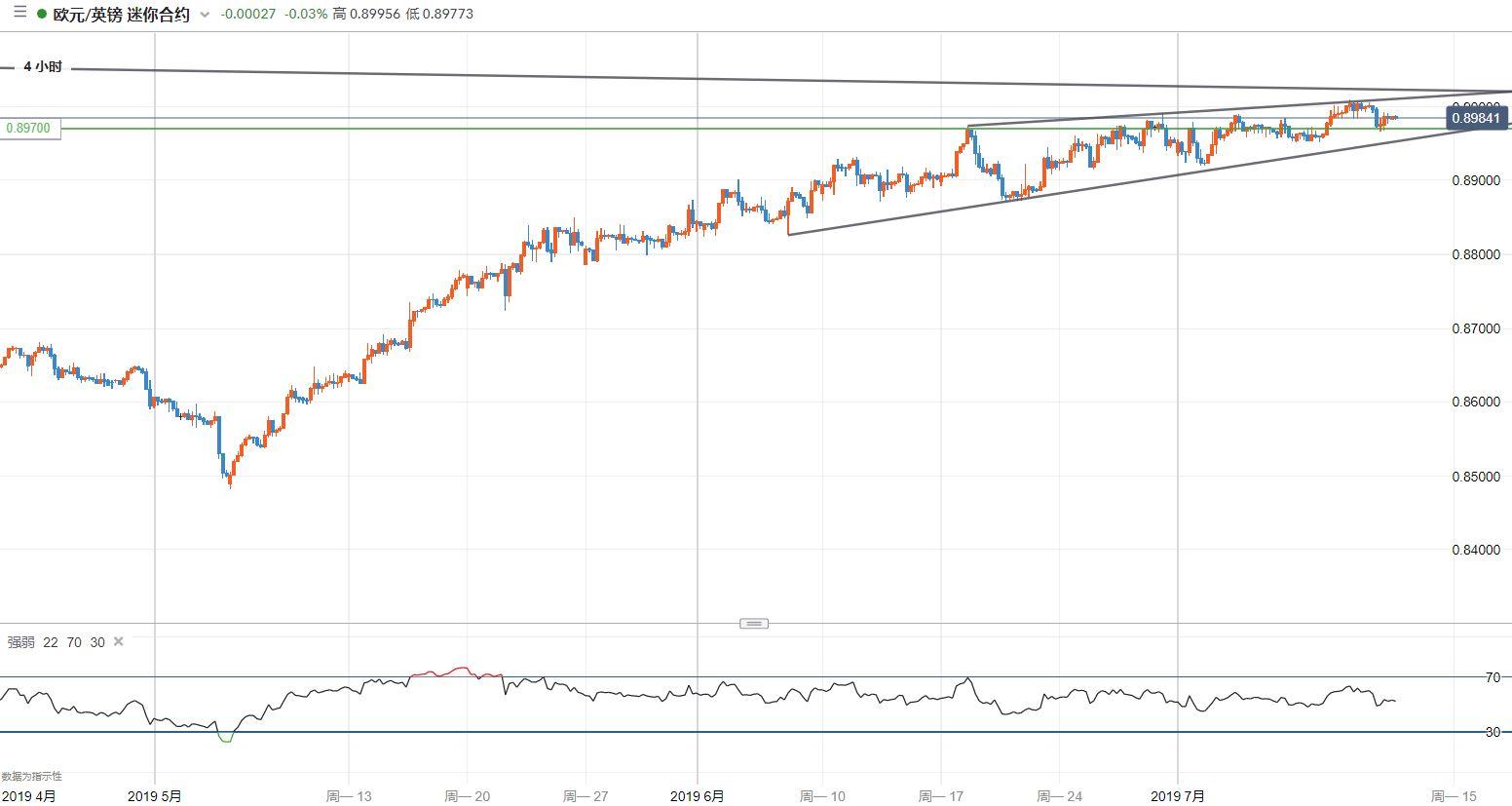 欧元/英镑技术分析:留意开始回落的风险