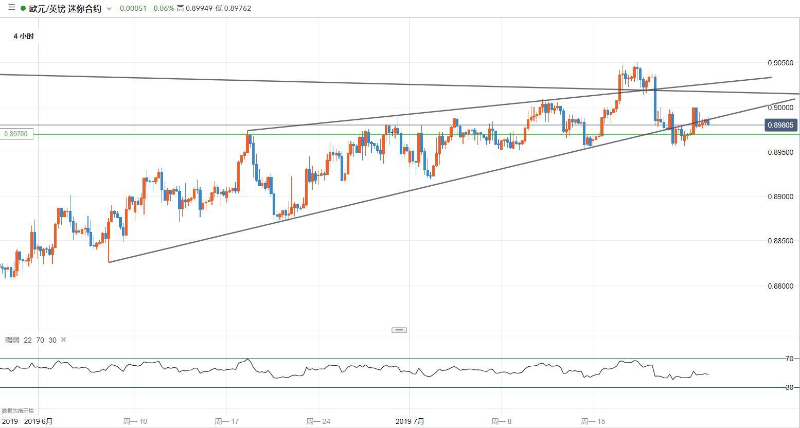 欧元/英镑技术分析:短线再陷入震荡,观望为主