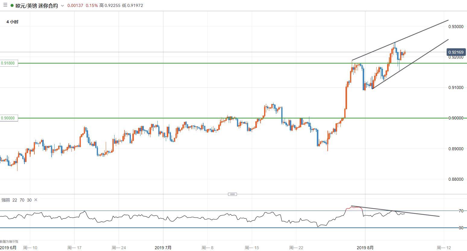 欧元/英镑技术分析:背离仍明显,关注回落风险