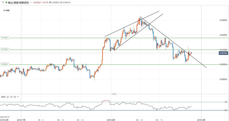 欧元/英镑技术分析:仍受困于区间,继续观望