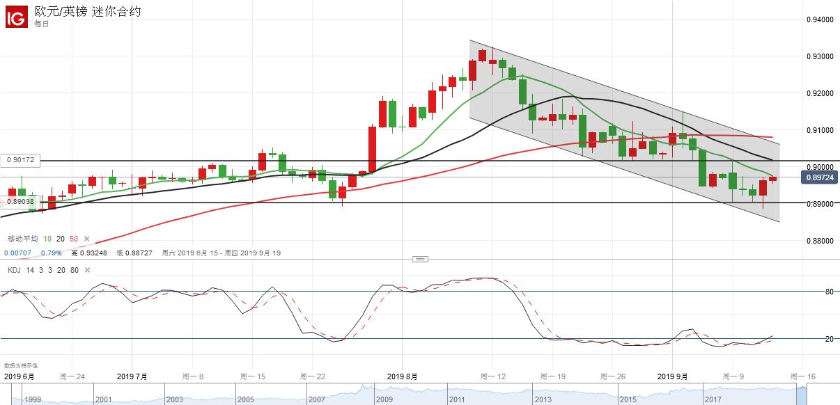 欧元/英镑技术分析:超跌反弹,关注0.9015压力表现