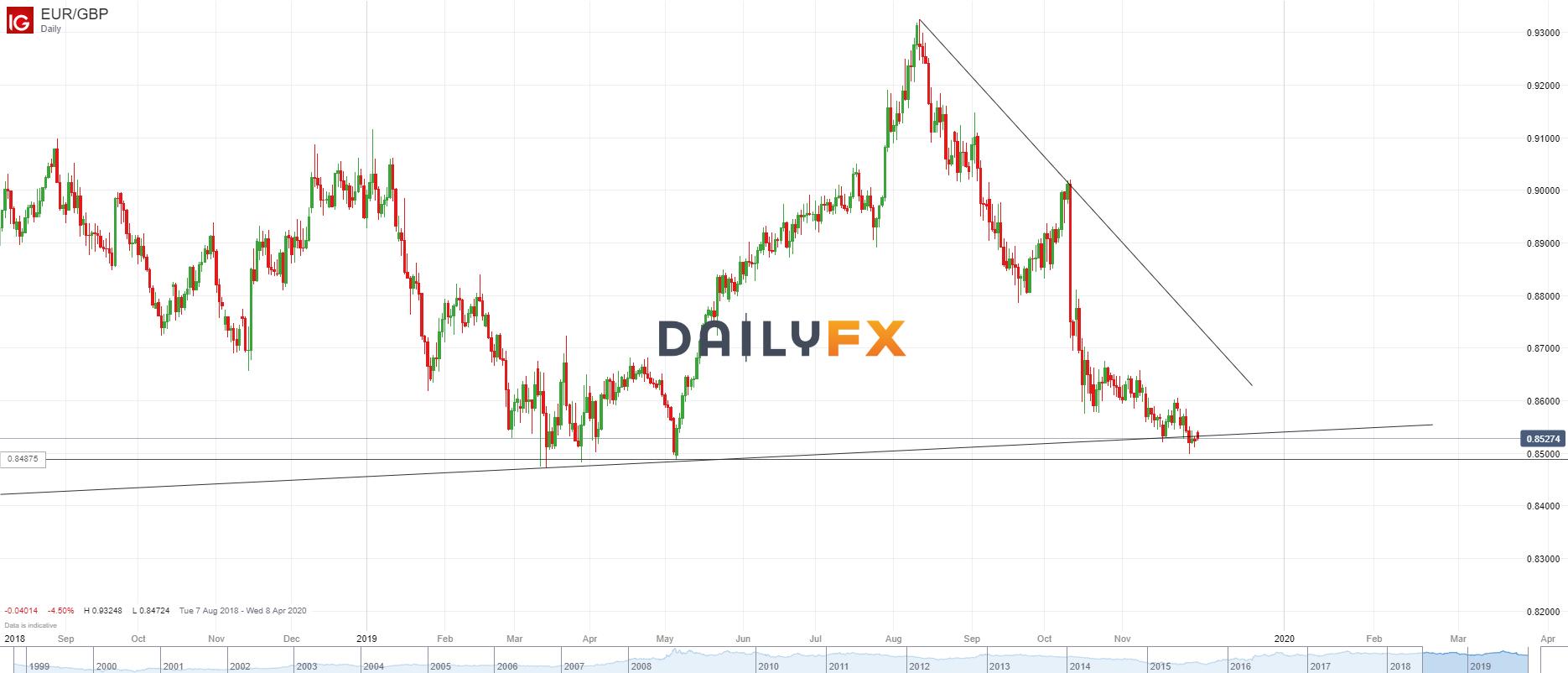 歐元/英鎊技術分析:延續近幾日在0.8500上方的窄幅整理