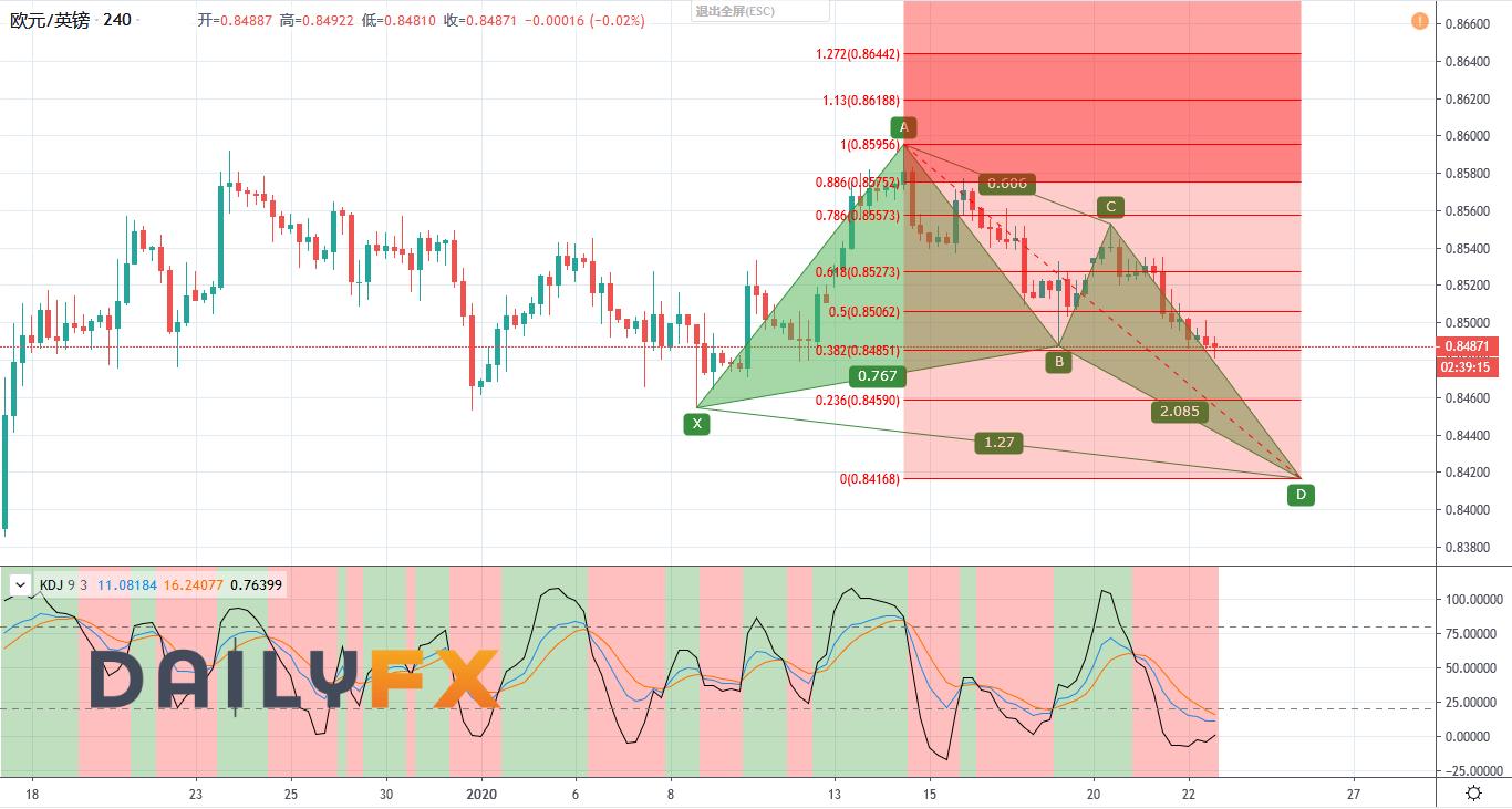 欧元/英镑技术分析:短线频频走低,等待蝴蝶模式构成后买入,下方关键支撑在0.8415附近!