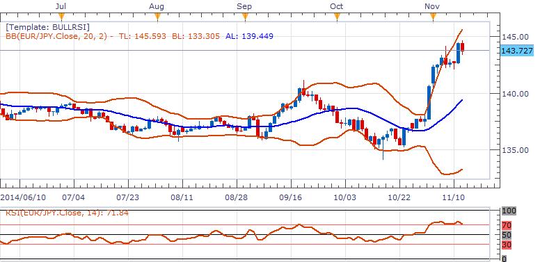歐元/日元:或打開進一步上行空間