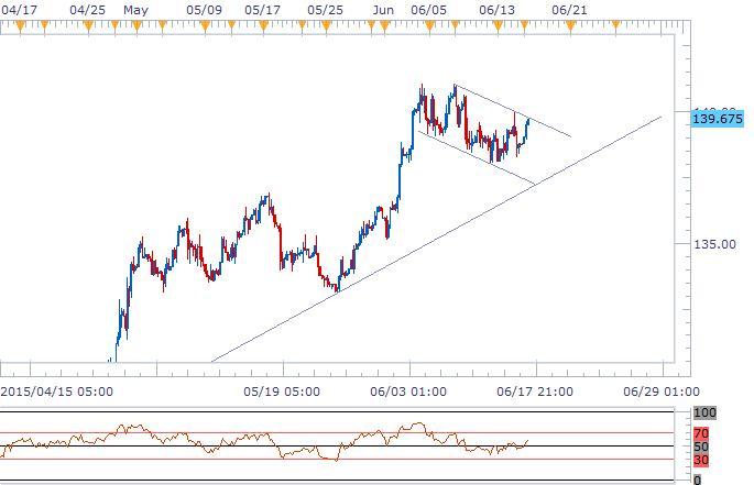 歐元/日元:關注旗形整理上軌阻力