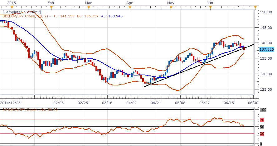 歐元/日元:傾向在138下方逢高做空
