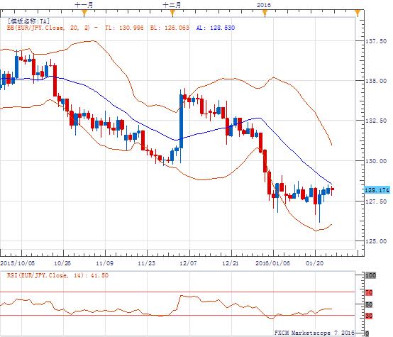 欧元/日元:倾向逢低做多