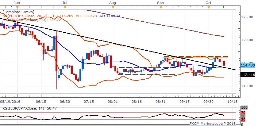 歐元/日元:暫時觀望