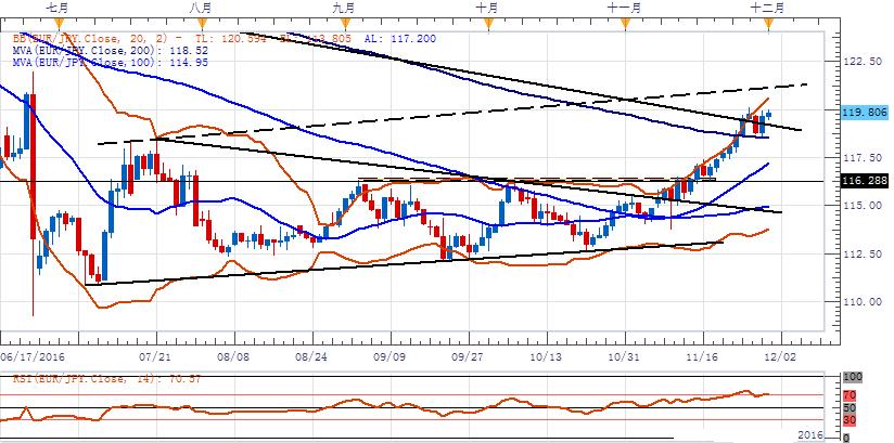 歐元/日元:傾向在119.30上方逢低做多