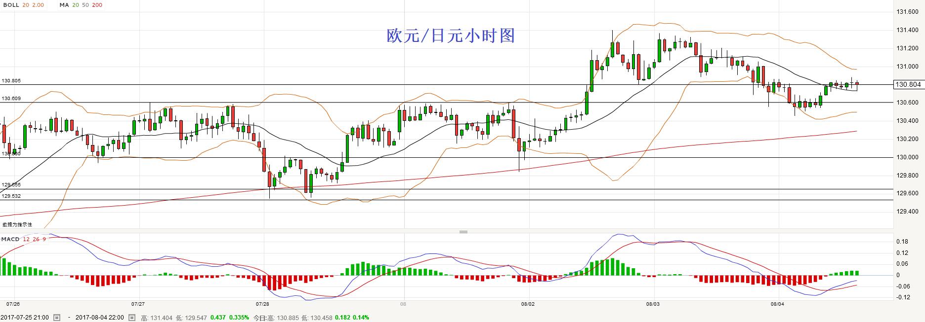 欧元/日元:倾向在130.60上方逢低做多
