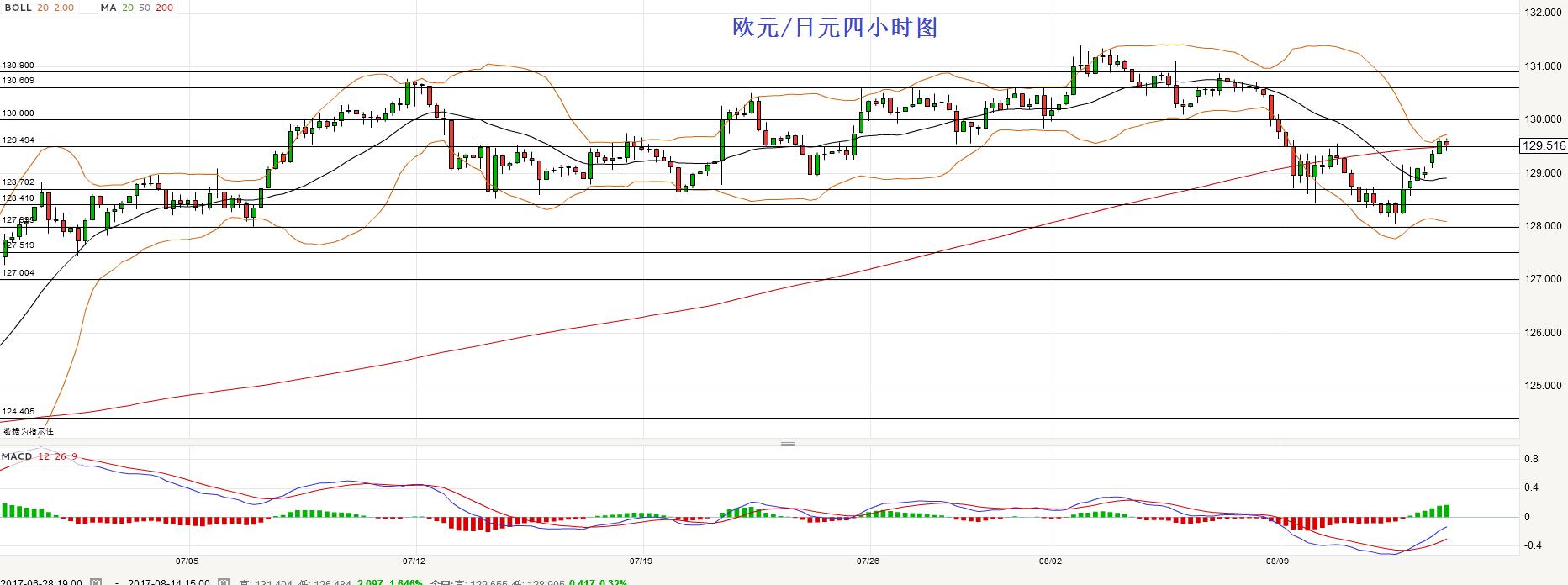 欧元/日元:站上129.50倾向做多