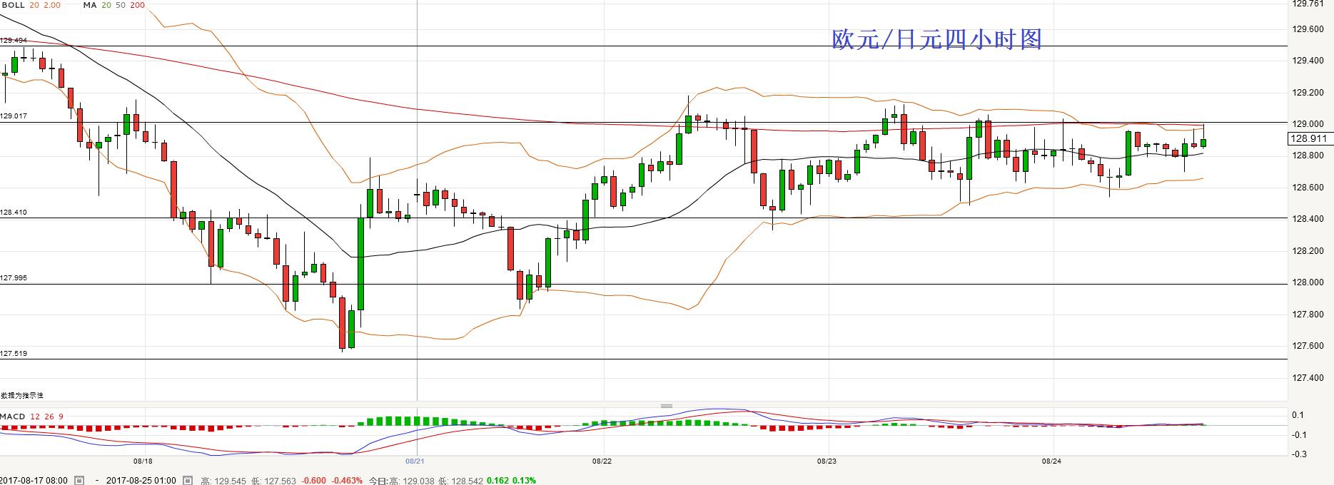 欧元/日元:短线关注129一线的阻力