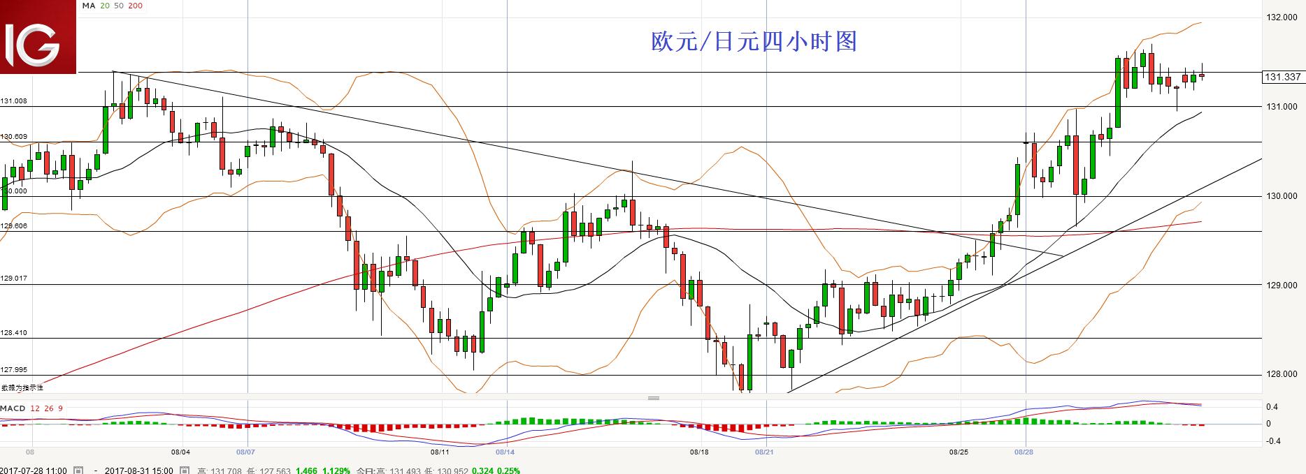 欧元/日元:短线突破131.40倾向做多